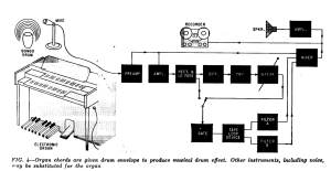 Diagram of the Bode Synthesiser