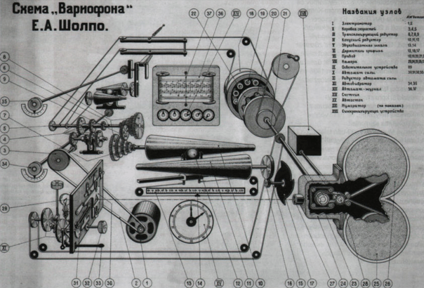 Variophone diagram
