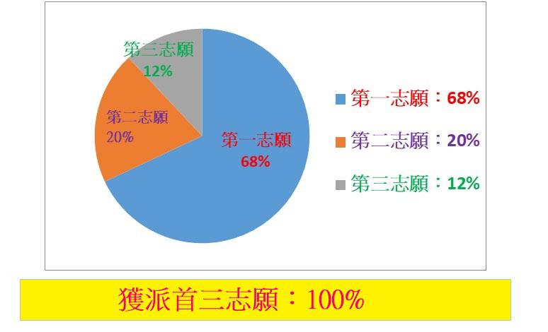 升中派位 | 中華基督教會基全小學