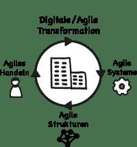 Agile Business Coaching