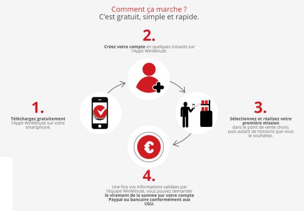 winimunte-gagner-argent-smartphone