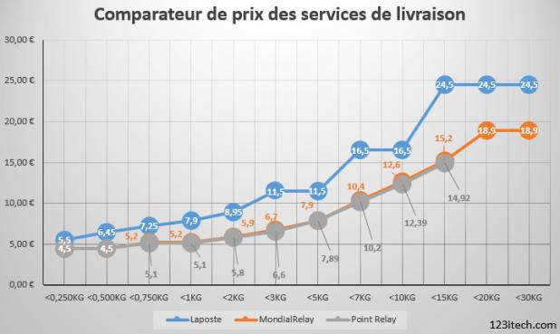 comparatif prix des services de livraison