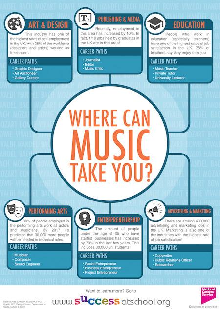 Careers In Music  Music Careers  Success At School