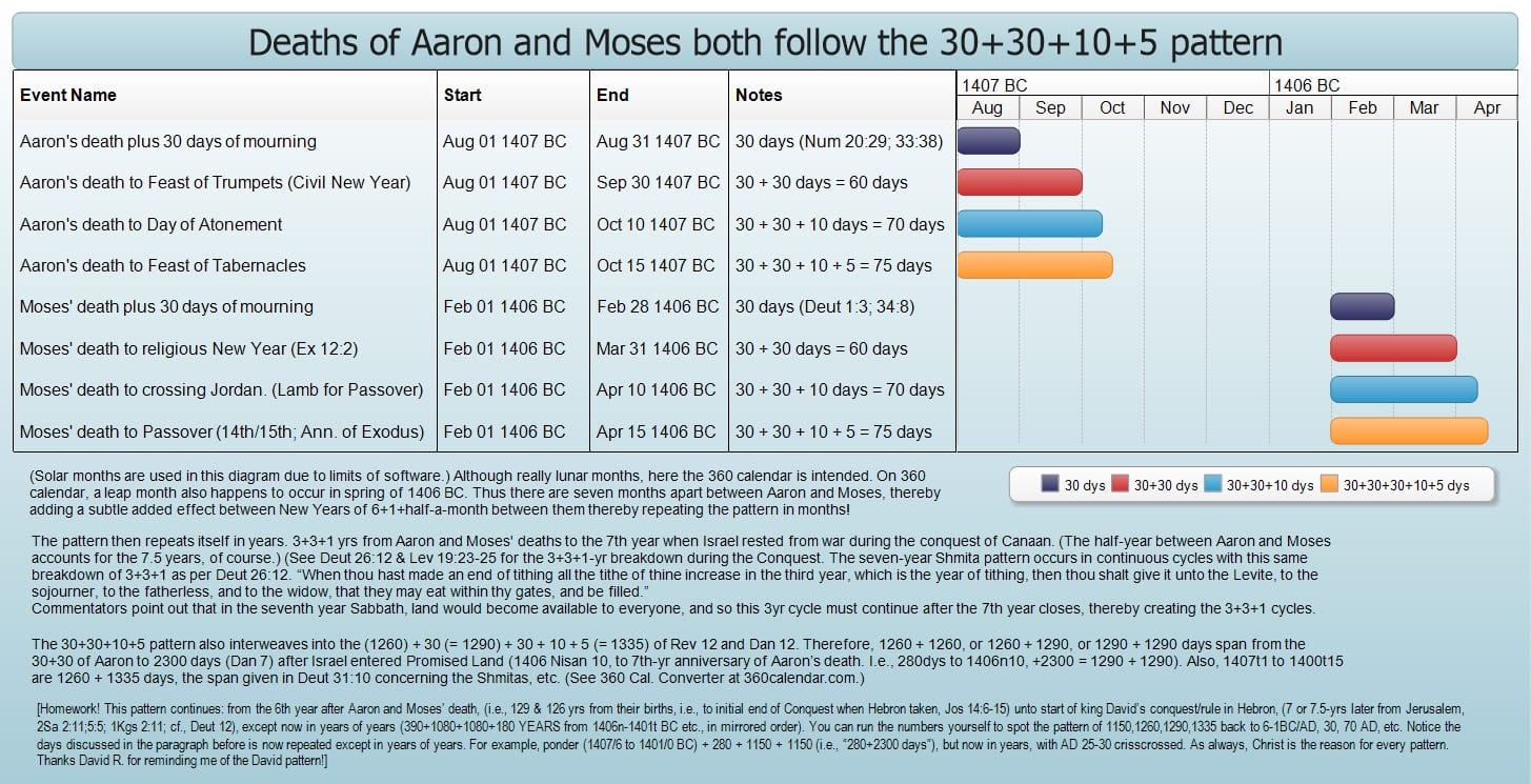 hight resolution of both moses and aaron follow the pattern of creation when they died and in turn become the pattern for much larger things that interweave with it