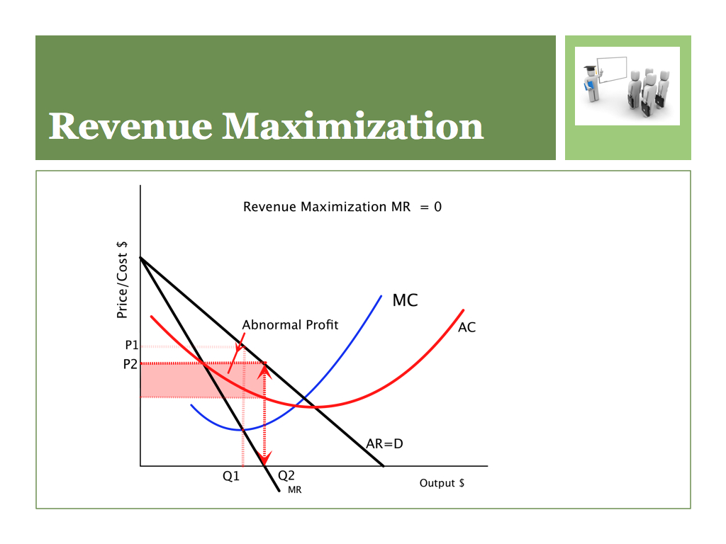 hight resolution of a monopoly firm decides to maximize revenue rather than profit use a diagram to explain what will happen to price and quantity