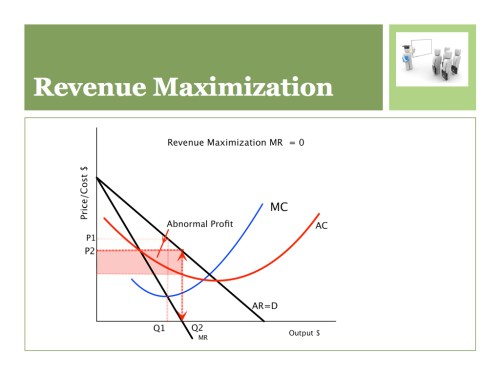small resolution of a monopoly firm decides to maximize revenue rather than profit use a diagram to explain what will happen to price and quantity