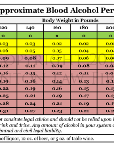 Tulsa dui blood alcohol content chart also the science behind an oklahoma denton law firm rh thedentonlawfirm