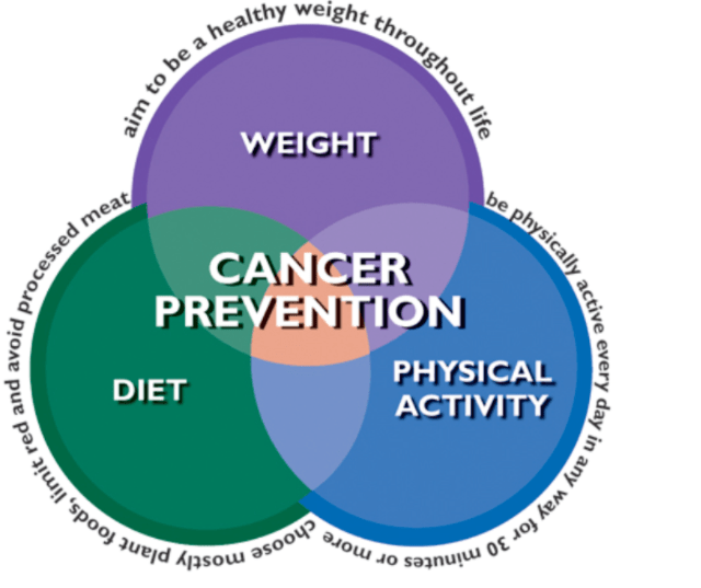 10 Lifestyle Tips for Cancer Prevention