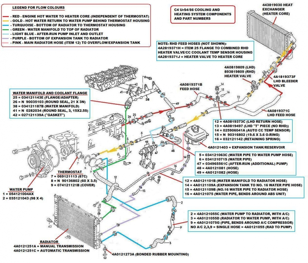 medium resolution of 2004 audi a4 cooling system diagram wiring library 1997 explorer heater hose diagram 1999 ford f