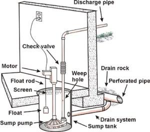 My basement sump pump failed! what do I do