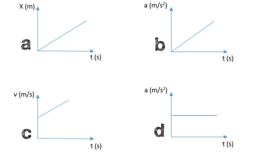 Cili nga grafikët trëgon saktë lëvizjen drejtëvizore të