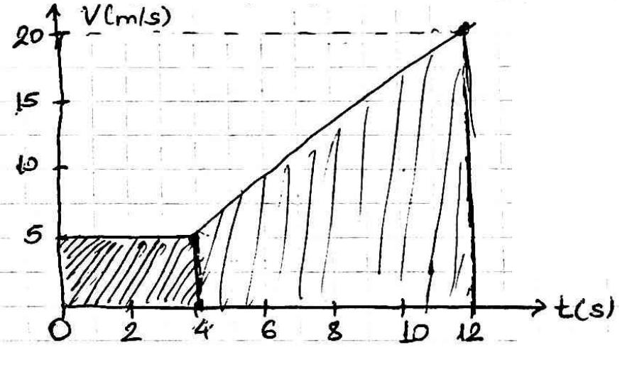 Jepet Grafiku si ne Figure. Gjej nxitimin dhe zhvendosjen