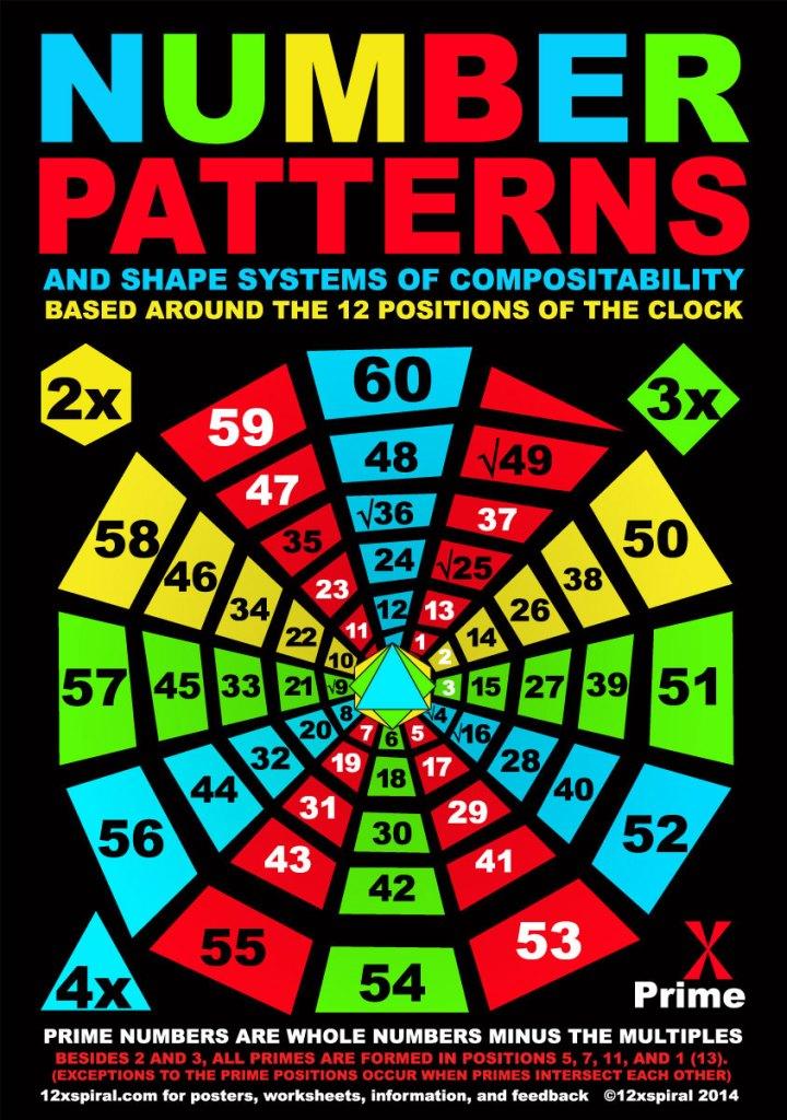 Number Spiral poster