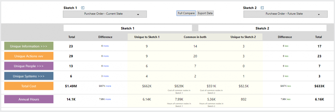 A screenshot from the Beta Compare Insight showing the data created when 2 sketches are compared including time and cost.