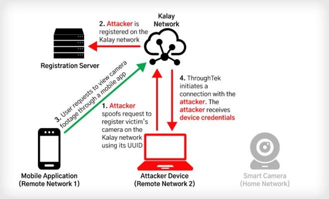 FireEye, CISA Warn of Critical IoT Device Vulnerability