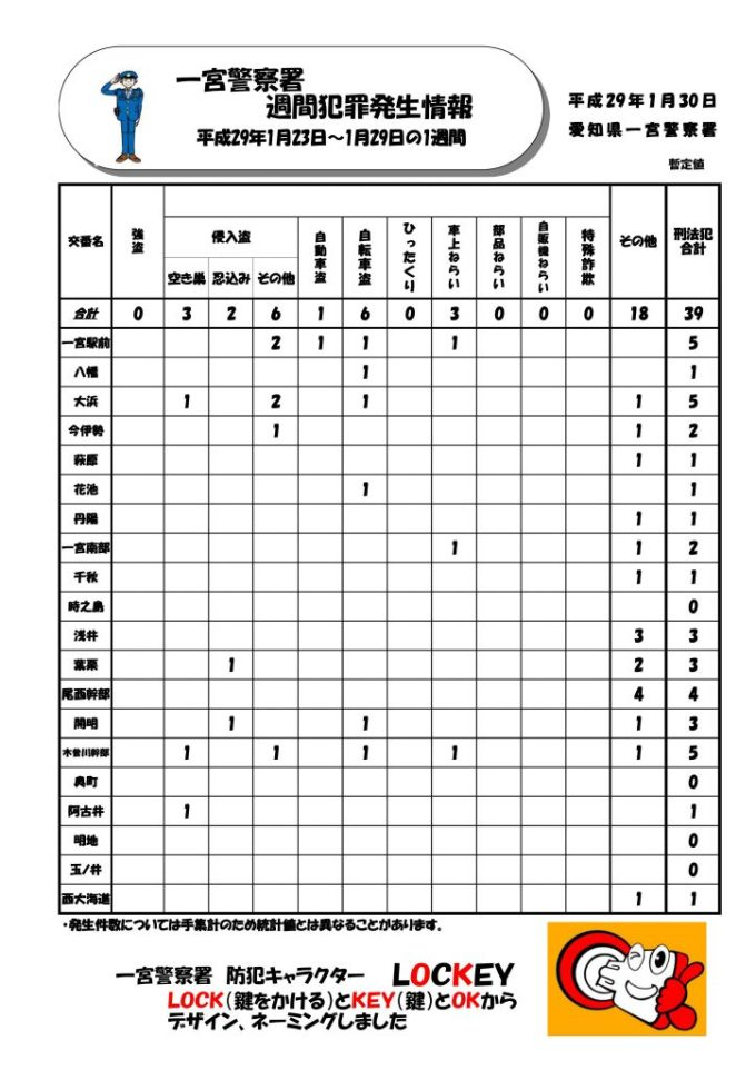 週間情報Vol.4