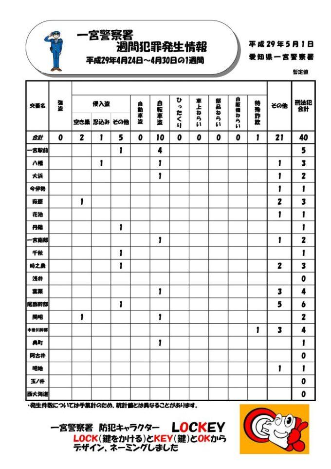 週間情報No.17
