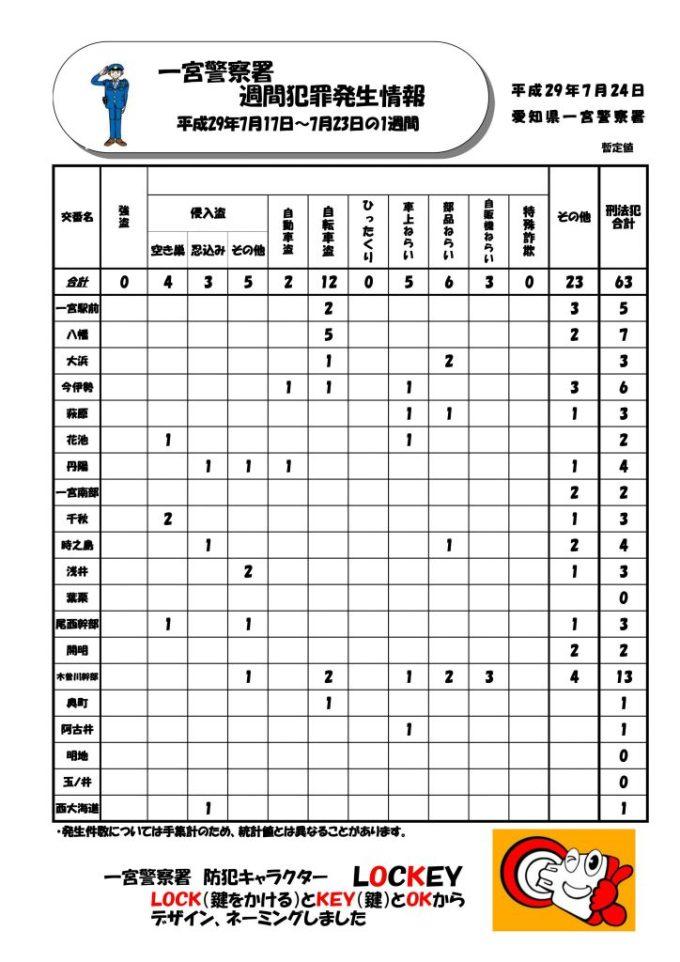 週間情報Vol.29