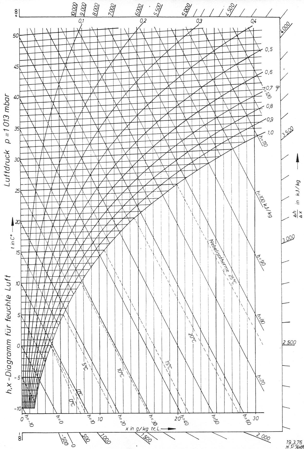 Mollier Chart Pdf