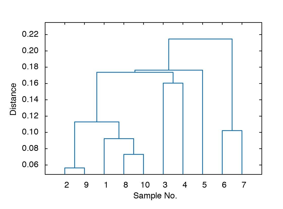 Teaching Computational Geosciences With Matlab Part 8 Multivariate Statistics Matlab Recipes