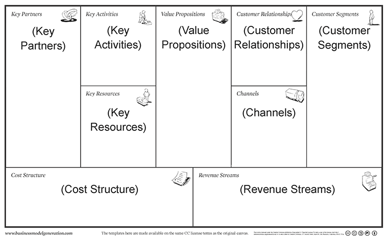 An Easier Business Model Canvas Template The Lean Plan Template