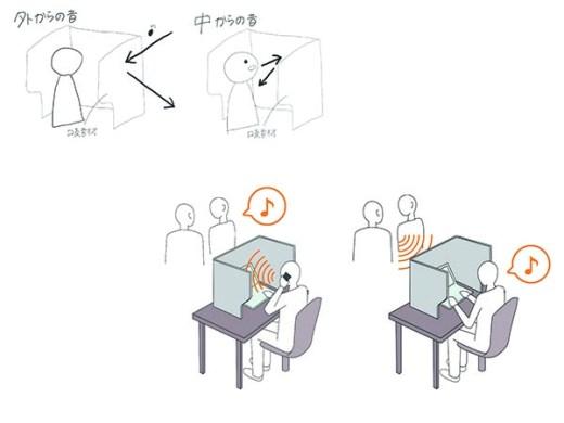 音を防ぐ構造