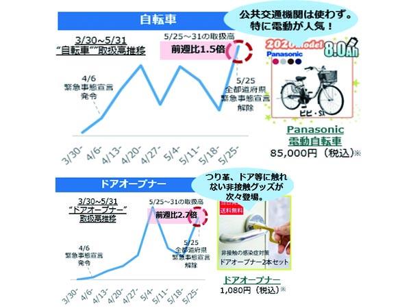 移動は自転車に変化