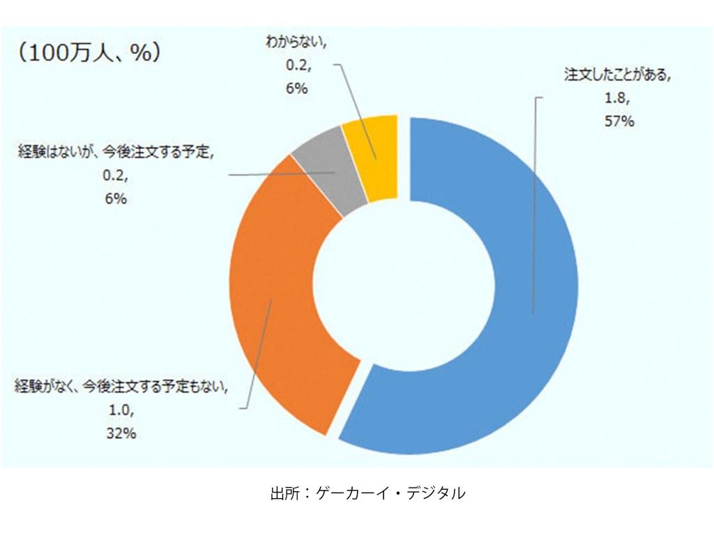 外国のオンラインショップから商品を注文したことがある人の割合