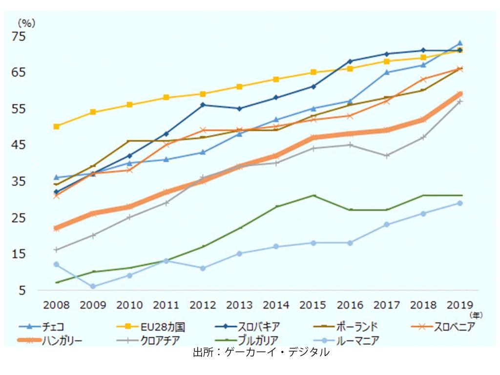 過去12カ月でオンラインショッピングをした人の割合(%)