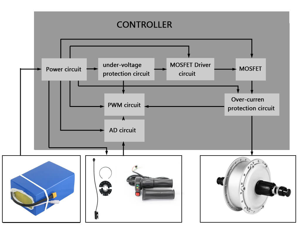 hight resolution of what you need to know about electric bike controller