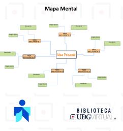 mapa mental son un apoyo al proceso del pensamiento mediante la representaci n de este de una forma gr fica transfiri ndose la imagen  [ 1280 x 720 Pixel ]