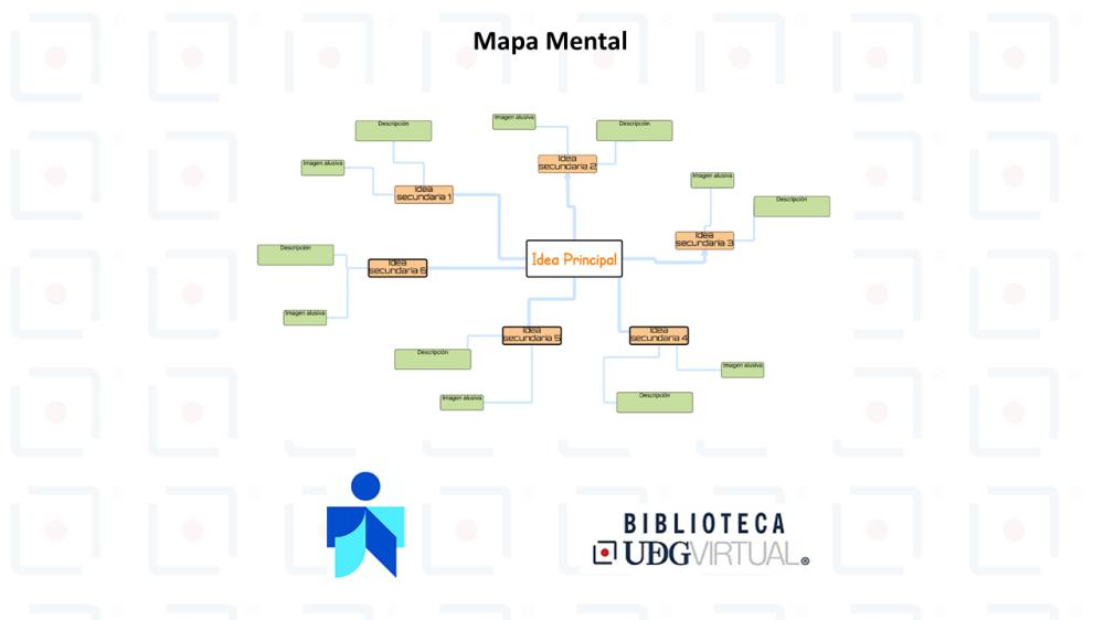 medium resolution of mapa mental son un apoyo al proceso del pensamiento mediante la representaci n de este de una forma gr fica transfiri ndose la imagen