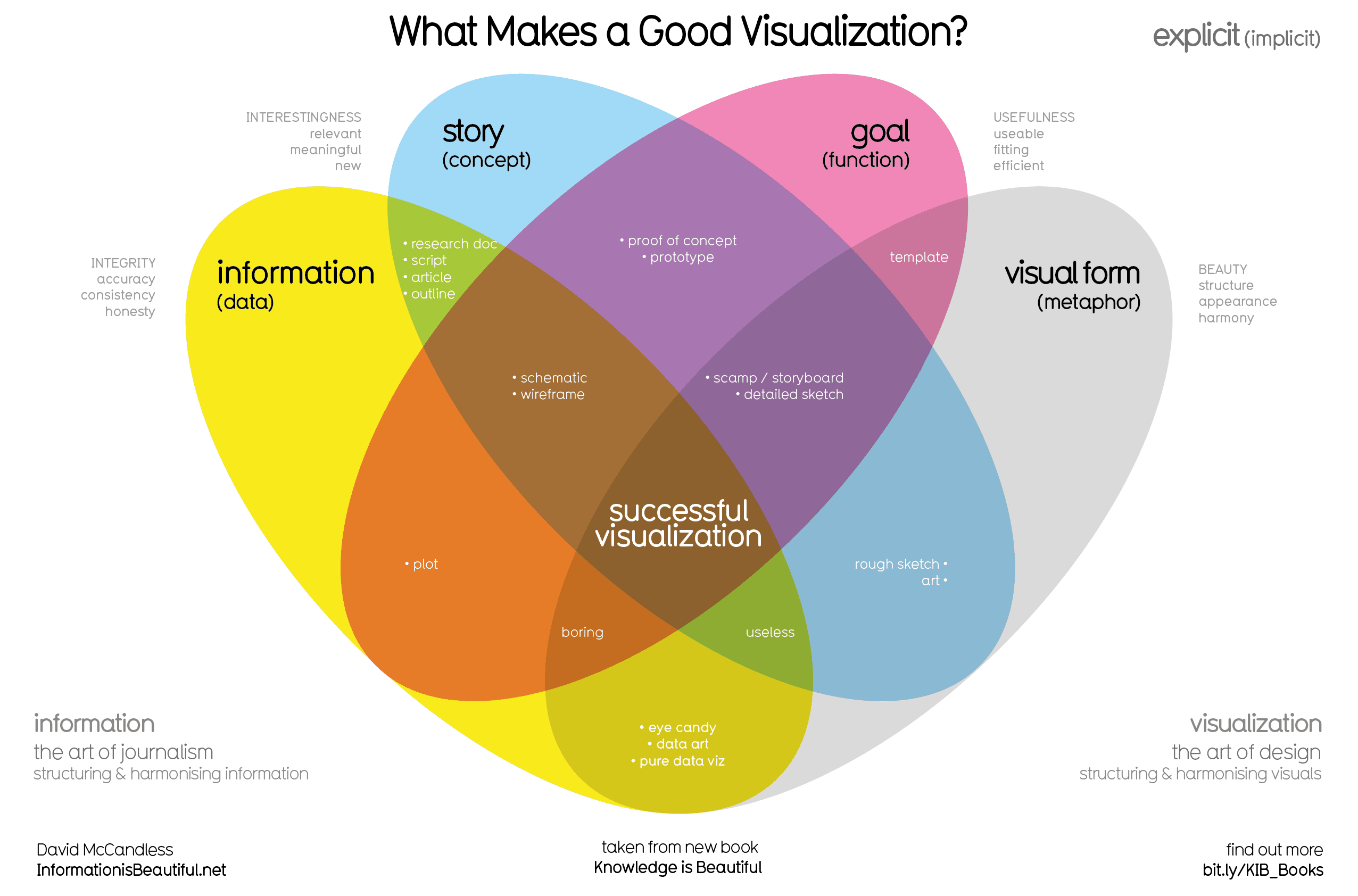 Top 17 Data Visualizations To Review