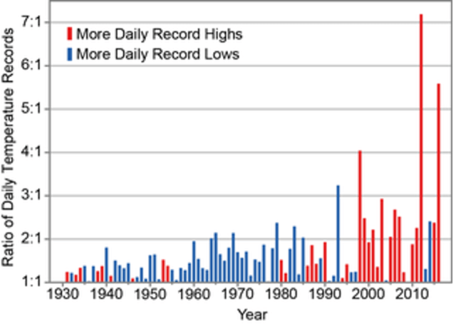 Ratio of high and low record temperatures chart, illustrating piece on climate change science and politics