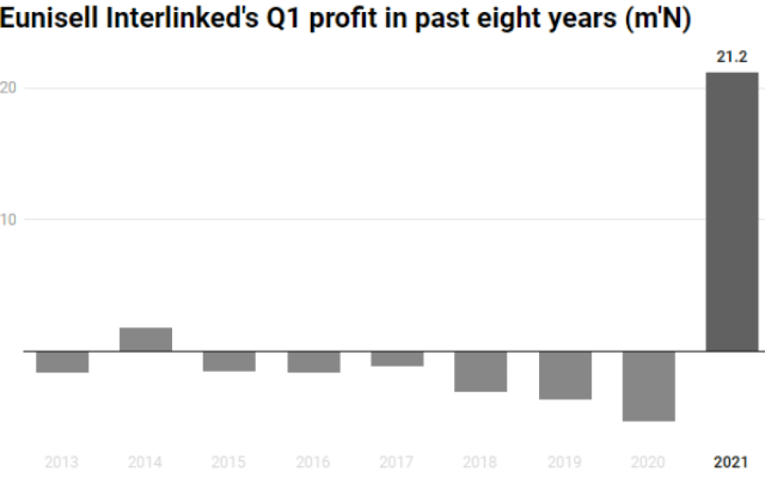 Eunisell Interlinked rides on revenue growth to record first Q1 profit in 6years
