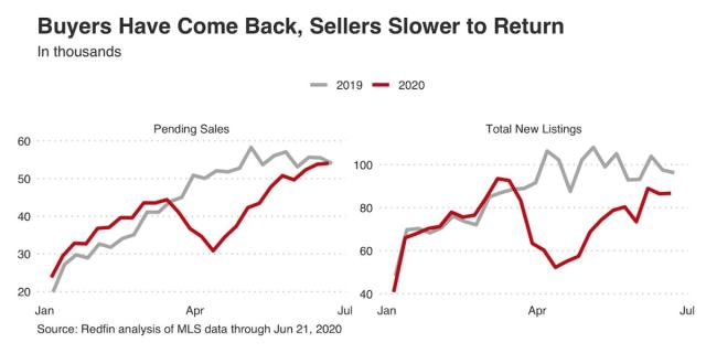 Buyers Have Come Back, Sellers Slower to Return