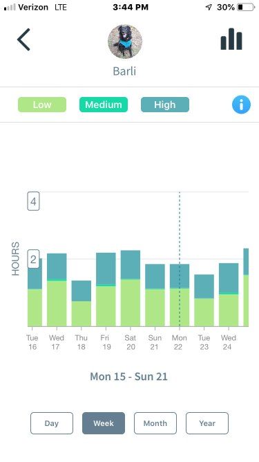Animo Dog Activity Monitor -- activity by week