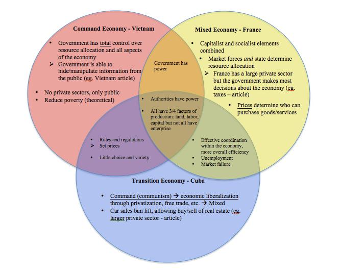 socialism and capitalism venn diagram 24 f hp economic systems report nao yoneda advertisements
