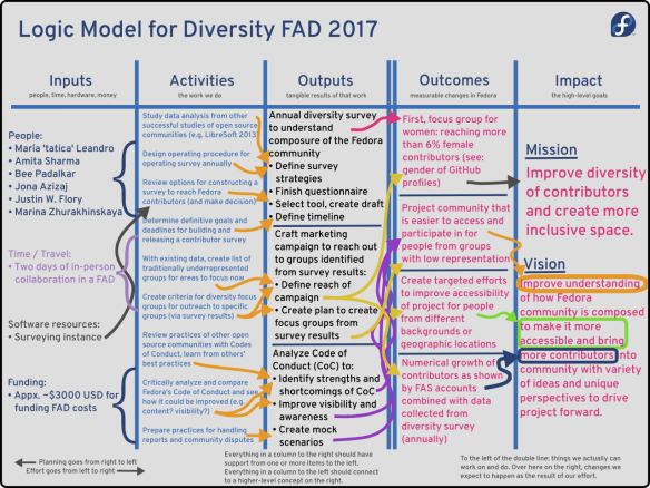 Logic model used for preliminary planning and mapping out the activities and impact of the Fedora Diversity FAD 2017