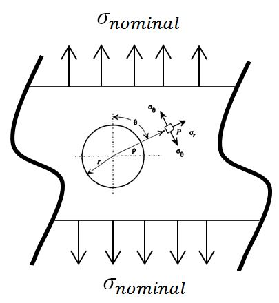 Stress singularities, stress concentrations and mesh