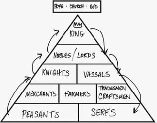 Medieval Europe Hierarchy