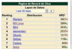 MX Linux en el top 5 de Distrowatch