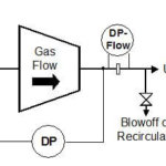 Detect Compressor Surge By Measuring Outlet Pressure