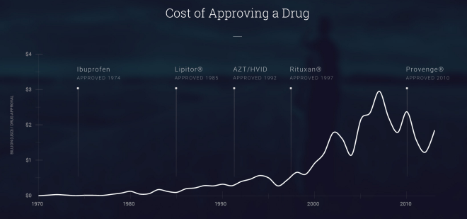 cost of approving a drug