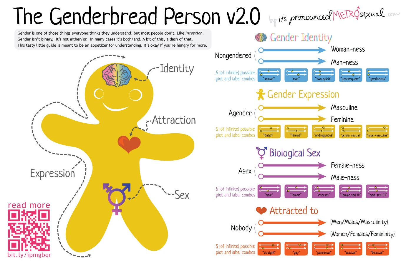 Speaker Says Genderbread Person Highlights Need For