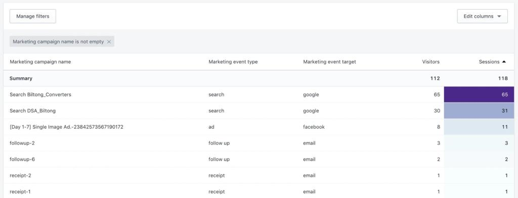 The Beginner's Guide to Analyzing Shopify Reports and Analytics