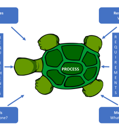 how to use turtle diagrams iatf 16949 store how to use turtle diagrams [ 1500 x 844 Pixel ]