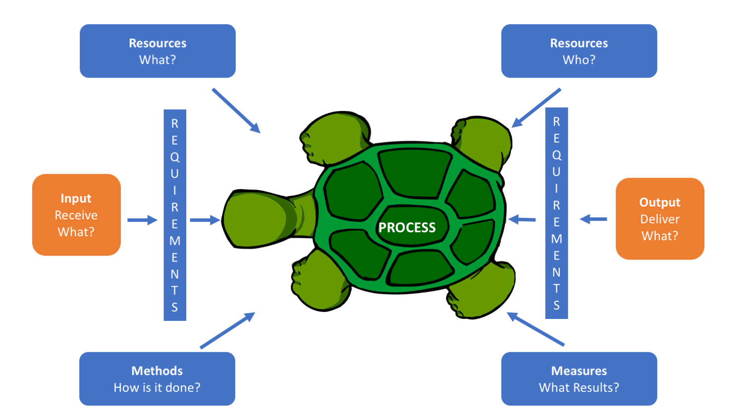 hight resolution of how to use turtle diagrams iatf 16949 store how to use turtle diagrams