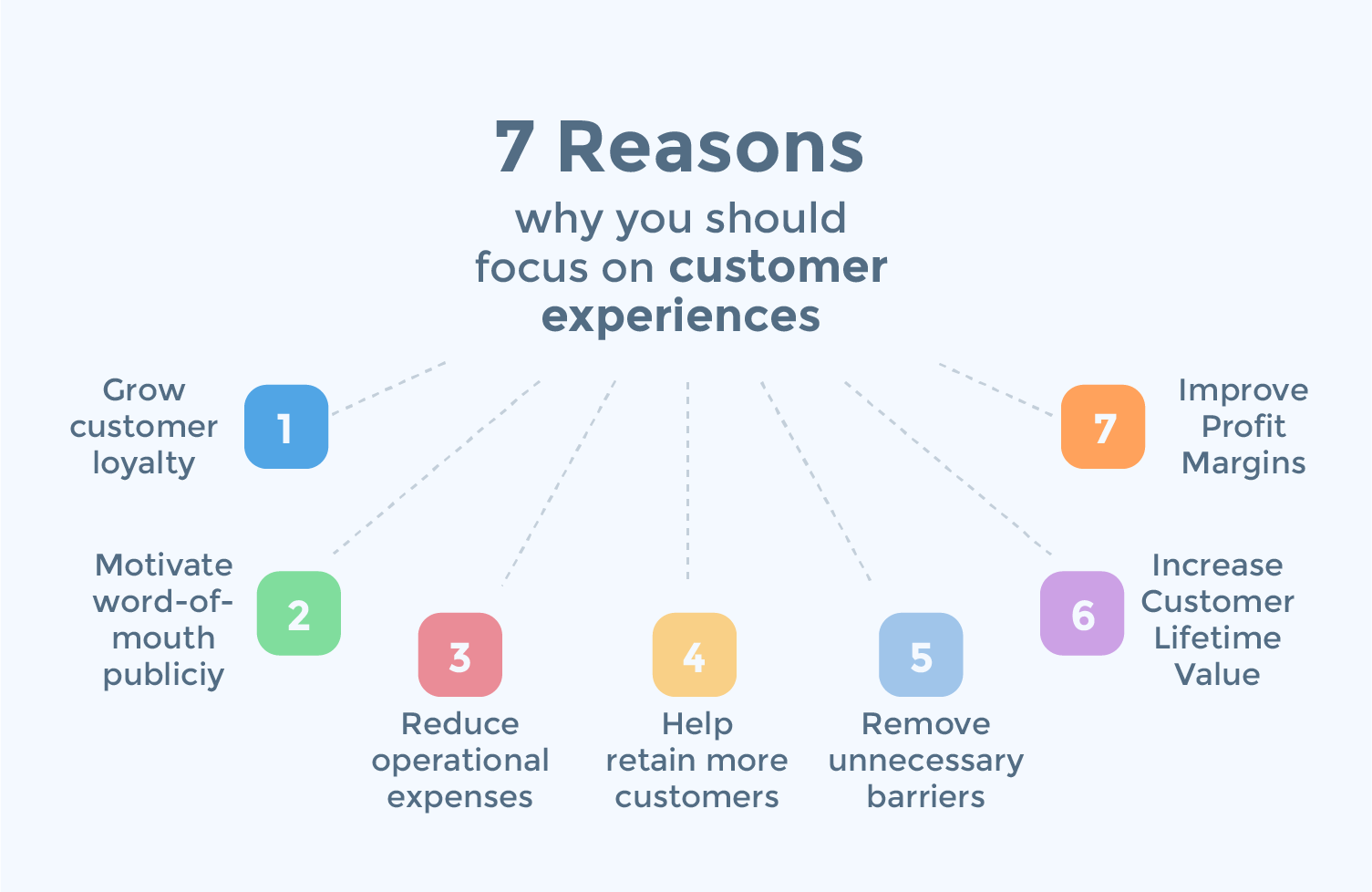 7 Reasons Why Customer Experience Is The Next Competitive