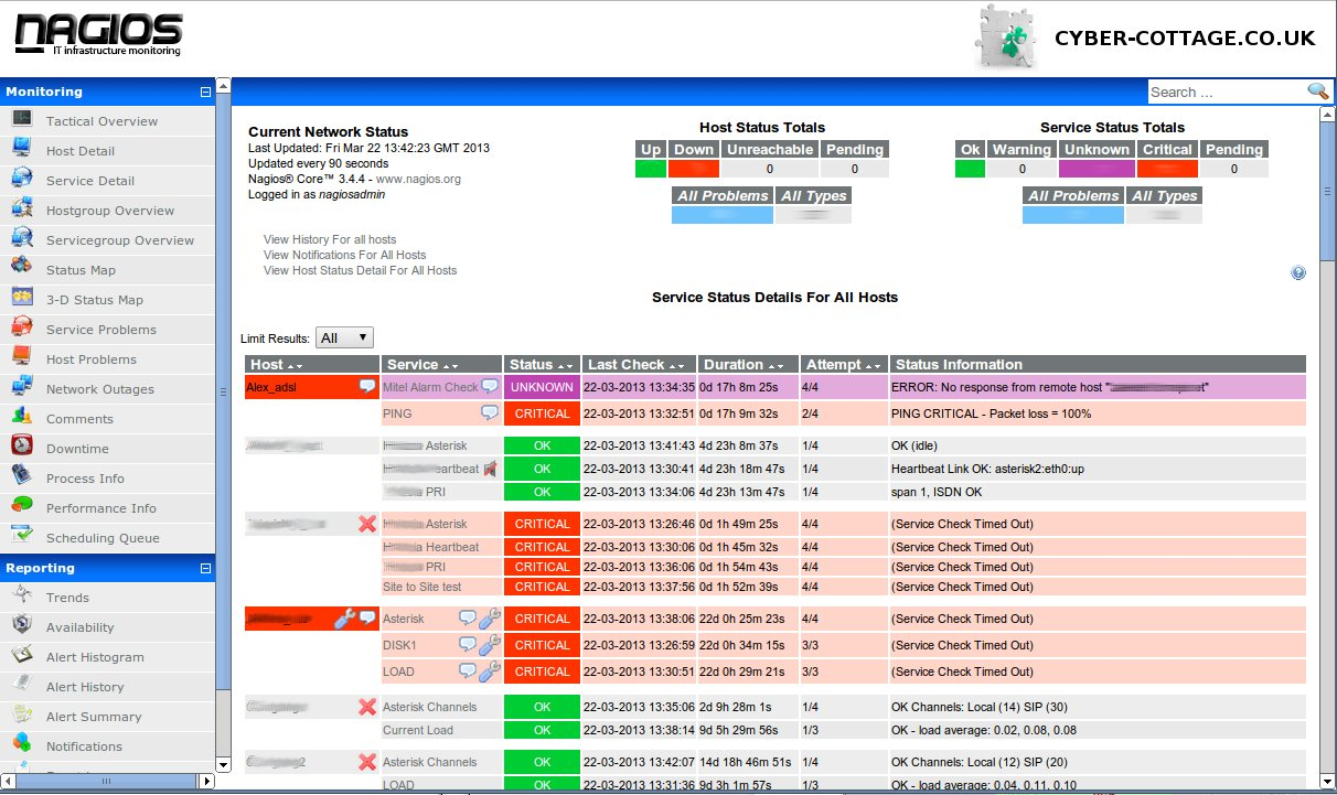 24×7 Asterisk server monitoring with Nagios